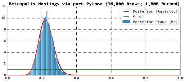 Bernoulli Trials in Python: Bayesian Estimation | Chad Fulton