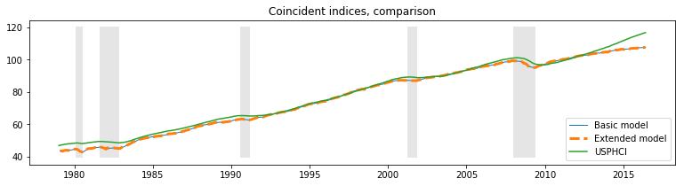 Dynamic factors and coincident indices | Chad Fulton