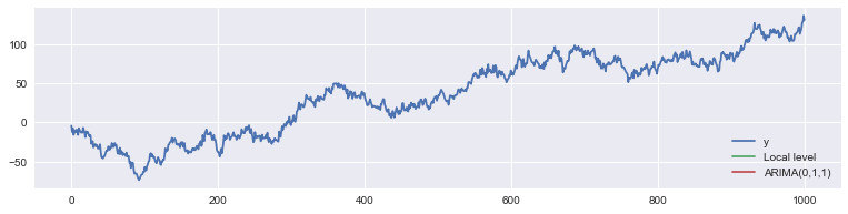 Bayesian state space estimation in Python via Metropolis