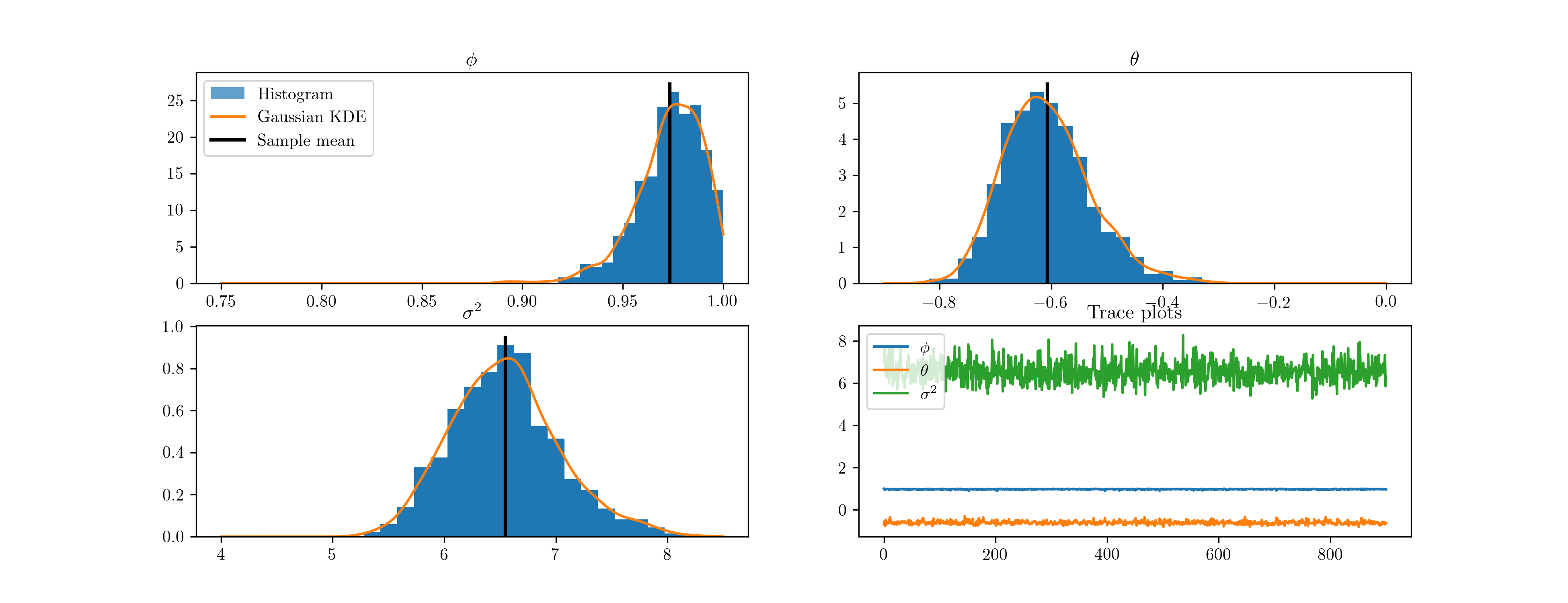 Posterior Simulation — State Space Estimation of Time Series Models
