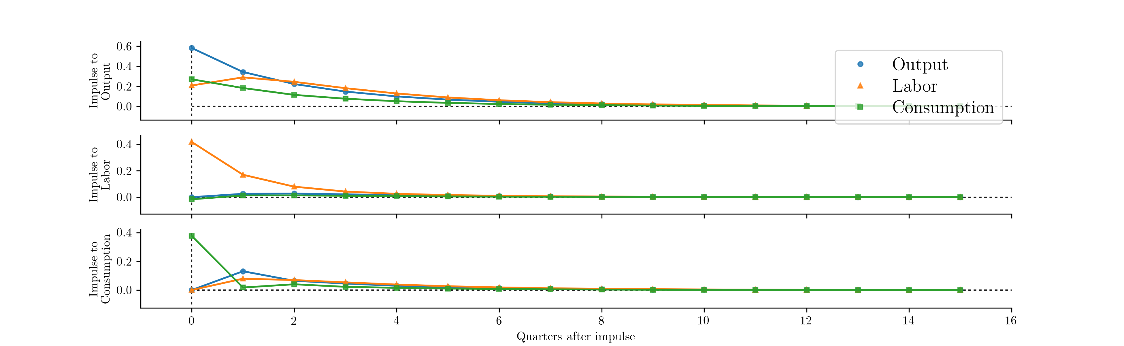 Out-of-the-box models — State Space Estimation of Time